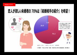 """恋人が欲しい未婚者の70%が『結婚相手の紹介』を希望! 結婚支援サービス""""紹介婚""""に「地方在住者応援プラン」が登場!"""